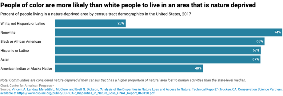 """Chart from Center for American Progress and the Hispanic Access Foundation showing communities of color experience """"nature deprivation"""" at three times the rate of white Americans"""