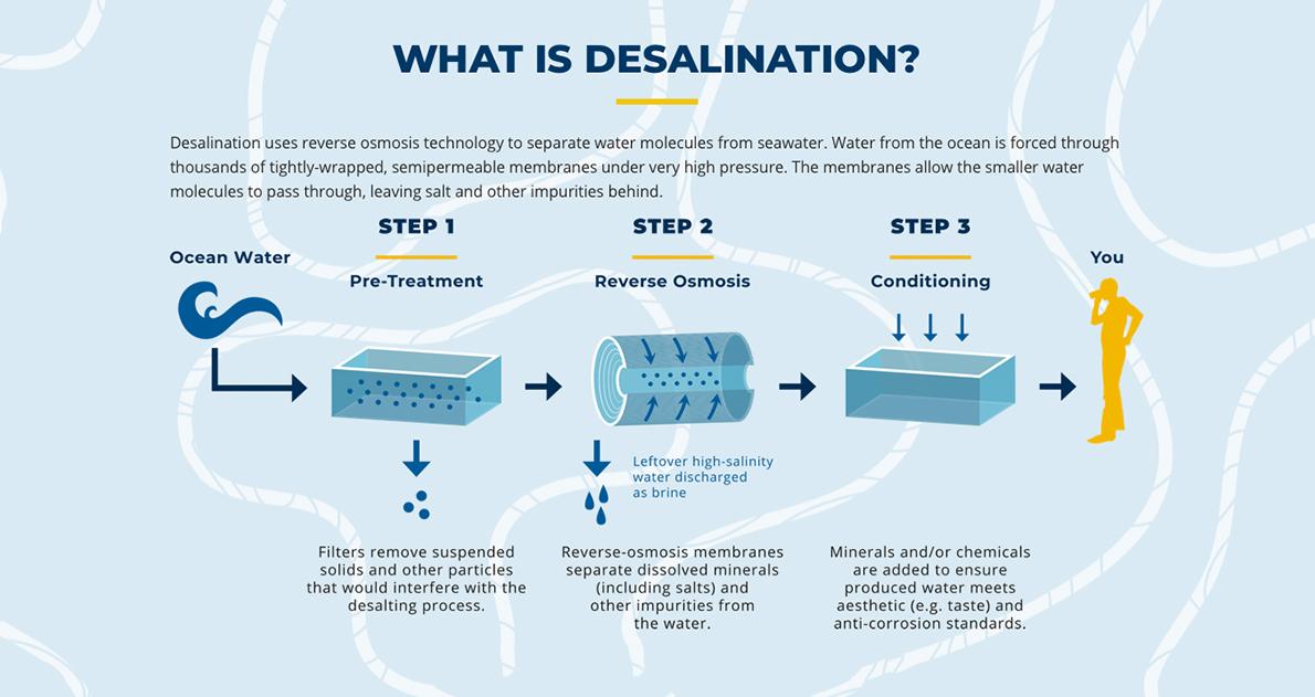 graphic describing desalination