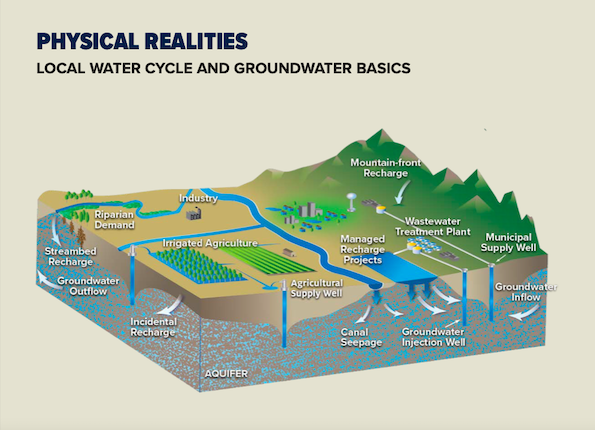 Image of local water cycle and groundwater basics