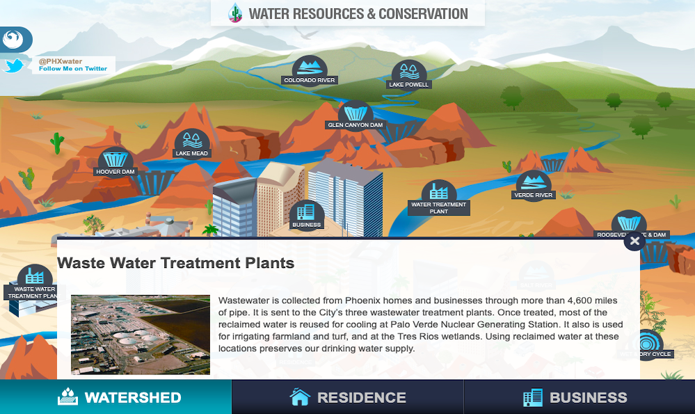 Map of Phoenix's water resources and conservation efforts