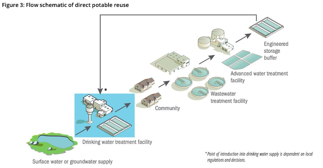 Flow schematic of direct potable reuse
