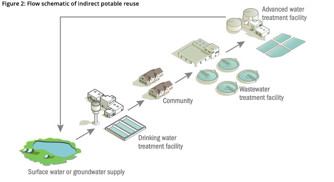 Flow schematic of indirect potable reuse
